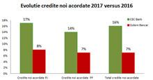 CEC Bank Comunicat de presa privind activitatea Bancii in 2017