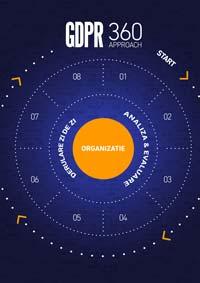 Conceptul GDPR 360, o abordare completa a regulamentului UE
