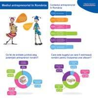 1 din 5 romani considera mediul economic oportun pentru lansarea unei afaceri